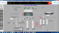 Remote monitoring using Cloud based SCADA