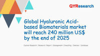 Global Hyaluronic Acid-based Biomaterials market research