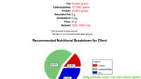 Customized Meal Plans-Keto, Intermittent Fasting, Vegan, etc
