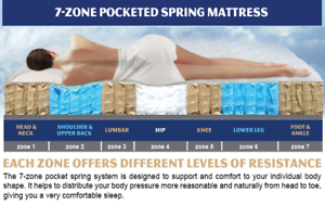 NEW Queen Size Pocket Spring Memory Foam Mattress FREE DELIVERY