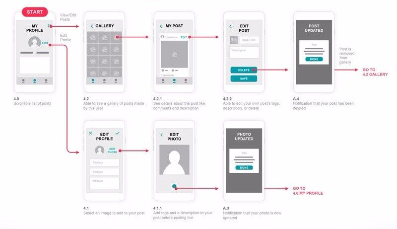 Got A Great App Idea? Let Us Help You Plan- From £10/hr - Draft UI, Wireframe & Documentation Design