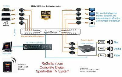 Sports Bar 32 TV HDMI Matrix Switcher, Touch Panel plus Tablet Control