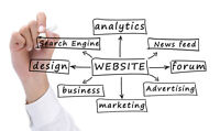 Certified Pay Per Click and SEO Services (514) 239-9344