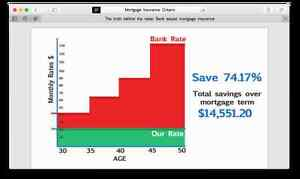 Mortgage Life Insurance-Now save up to 74% Cambridge Kitchener Area image 2