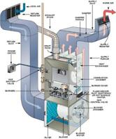 FURNACE REPAIRS / INSTALL BEST RATES 416-261-2424