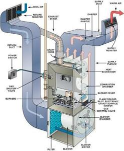 $100 Flat Rate All Ducts Cambridge Guelph Kitchener Waterloo Cambridge Kitchener Area image 6