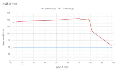Charge curve AUdi e-tron.png