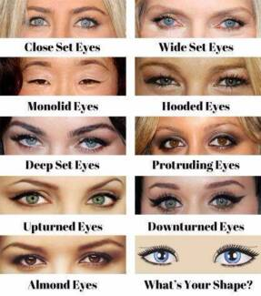 DIFFERENT EYE SHAPE MODELS REQUIRED FOR MAKEUP