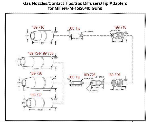 "5 Nozzles 5//8/"" 169-726 169726 Flush-Tip Miller M25//M40 /& Hobart MIG Welding Guns"