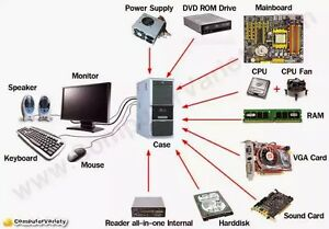 Looking for broken or unwanted computers! And parts! Belleville Belleville Area image 3