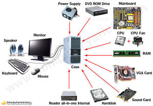 Looking for Computer Parts
