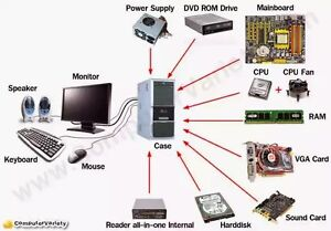 Looking For Your Unwanted Computer Parts.