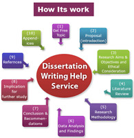 The Specialists in Research Papers and Thesis Writing.