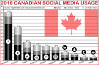 Learn to Make More Sales Through Social Media Self Promoting