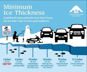 Practice Safe Ice Fishing. and we have Minnows!