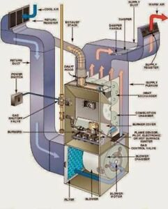 Furnace Repairs 416-261-2424 Affordable & Reliable Best Rates