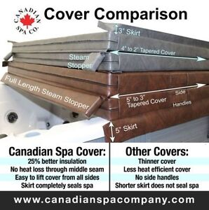 "New in box 96""x96"" hot tub cover 8 foot Canadian Spa Co."