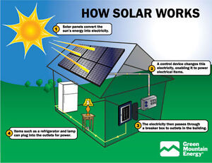 FREE Rooftop Solar: We pay $3,000.00 up front  You pay ZERO Kingston Kingston Area image 4