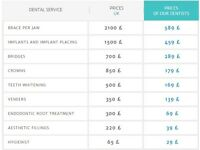 Cosmetic Dentistry - 80% cheaper than UK - Advanced Dental Care