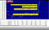 Make $3000+  Learn LIVE  DAY Trading FOREX , FUTURES & Commodity