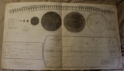 1835 A Plan of the Solar System Exhibiting its Relative Magnitudes and Distances