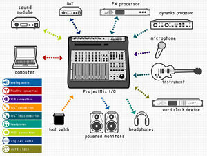 M-Audio Project Mix i/o - Audio Interface/Control Surface + Bag
