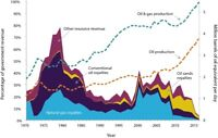NFORMATION ABOUT CANADIAN OIL