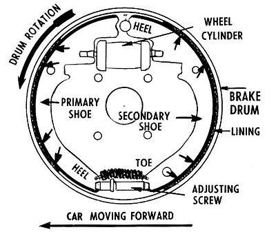 Gm Rear Drum Brake Diagram