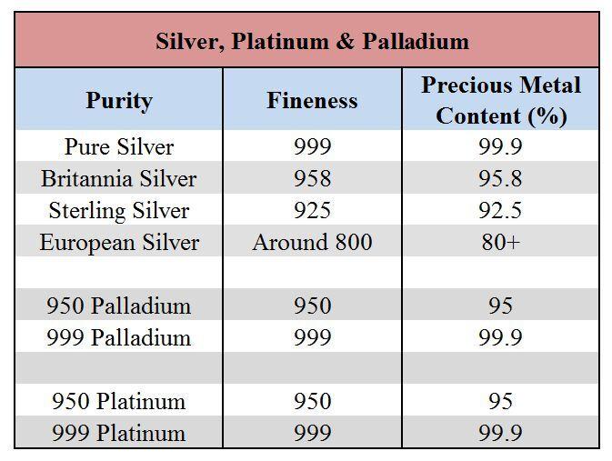 Silver, Platinum and Palladium Purity Explained