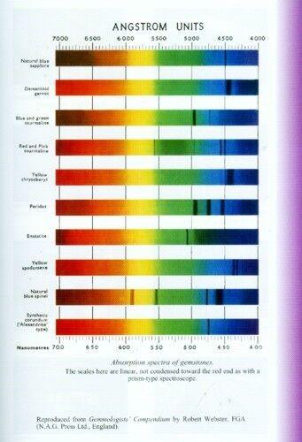 Easy Gemstone Testing Tools Species Identification Synthetics Simulants Fakes  - $31.49