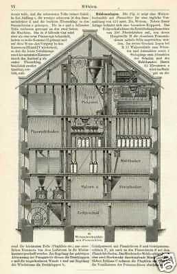 MÜHLEN Mühle Wassermühle Müller HOLZSTICHE + Text um 1905 Walzenhochmühle