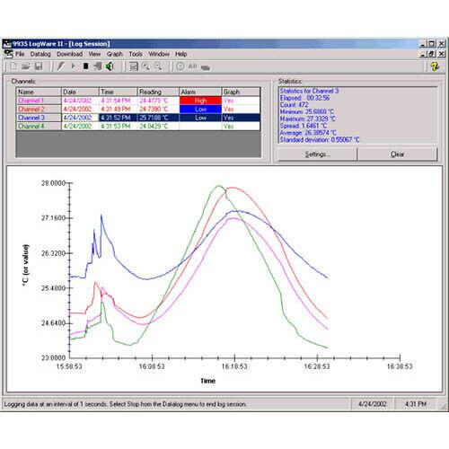 Fluke 9935-M LogWare II Software, 2+chan, Multi User