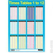 Maths Times Tables