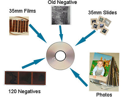Transfer, scan 35mm slides, negatives or photos to JPEG on CD or upload