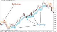 Forex Indicator Swing Trading System - electrolux rex - ebay.it