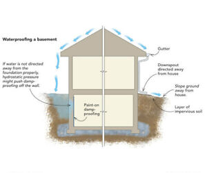 WET BASEMENT? WATERPROOFING ESTIMATES HERE