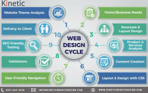 Need a new Web Design? Quick and Cheap Professional Web Design