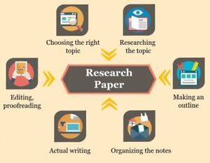 Academic writing from bachelor to phd