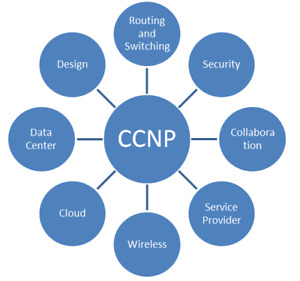 Ccnp Training | Kijiji in Toronto (GTA)  - Buy, Sell & Save