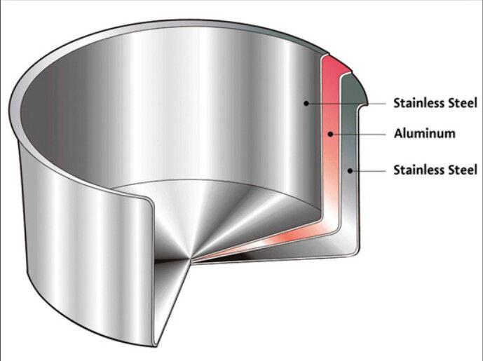 Stainless Steel 18 0 Vs 18 8 Vs 18 10 Vs Tri Ply Cookware