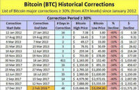 BITCOIN in a greater correction phase than shown