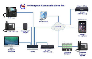 VOIP Internet Phone Systems for Businesses Kitchener / Waterloo Kitchener Area image 2