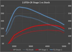 VW 2.0 TDI ECU Tuning | 2006 - 2016 | Jetta Golf Passat