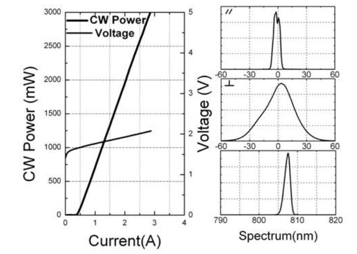 Semiconductor Test Labs : Mw watt nm c mount laser diode cw semiconductor