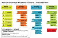 INSCRIPTION POUR COURS DE CONDUITE EN LIGNE