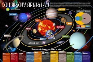 OUR SOLAR SYSTEM Space and Science Educational Poster by Smithsonian, size 24x36