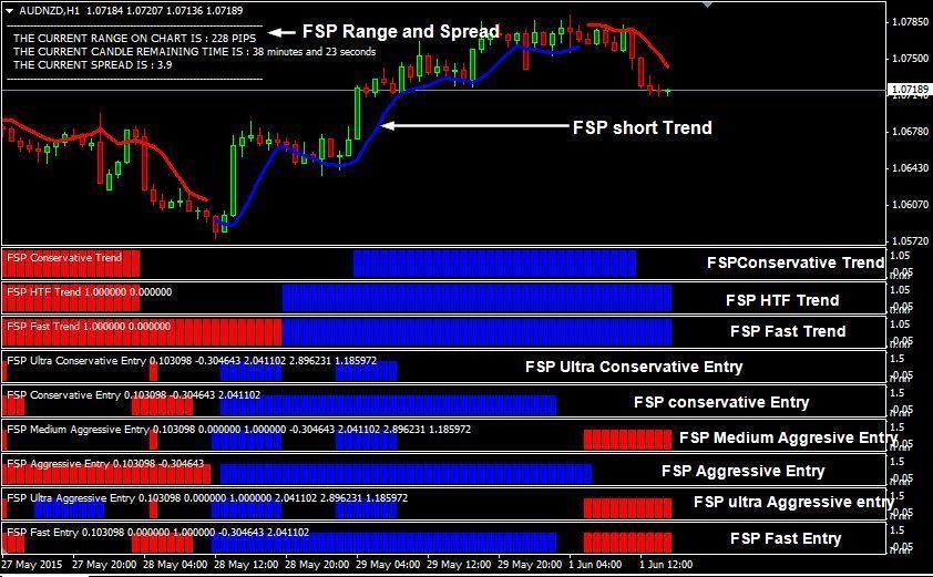 Forex Secret Protocol V2 Manual System For Mt4 Ebay
