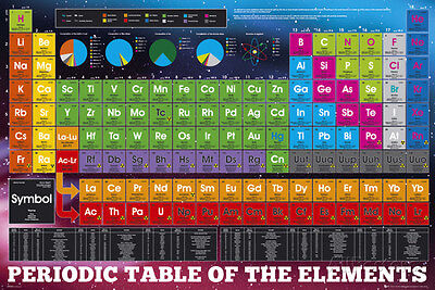 Periodic Table of Elements Color Poster Print, 36x24