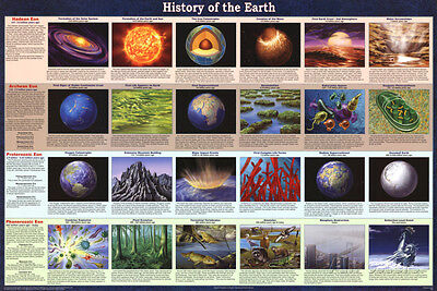 History Of The Earth Educational Astronomy Science Chart Poster Poster  36X24
