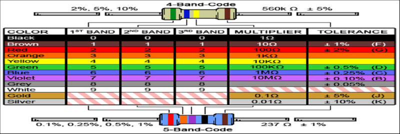 Electrical Resistor Color Chart Bookmark